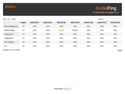 NodePing Status Report